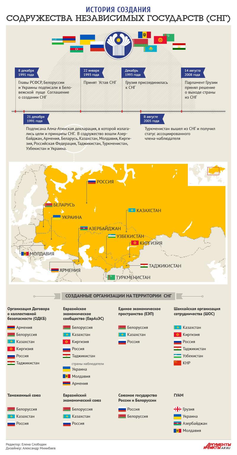 СНГ, инфографика