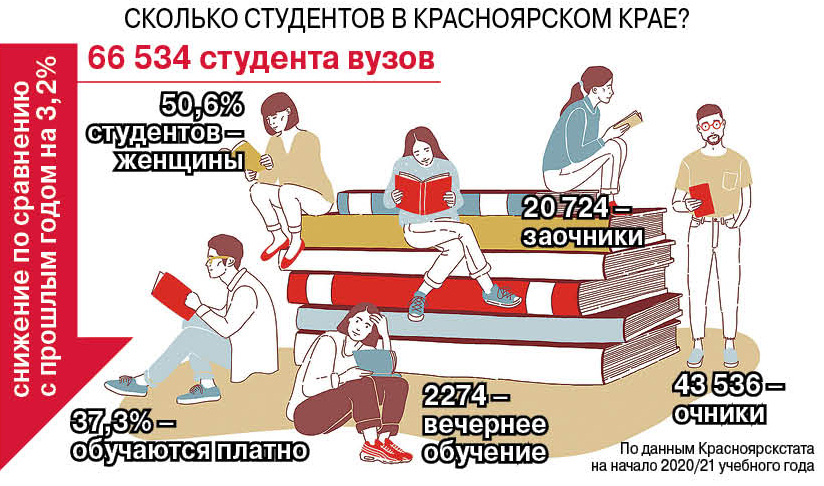 инфографика образование врачей