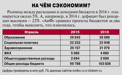 Проекты бюджетов в Кузбассе