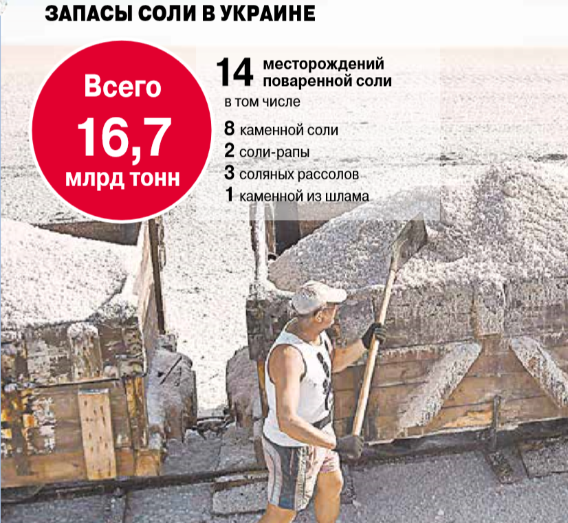 Данные о добыче соли в Украине