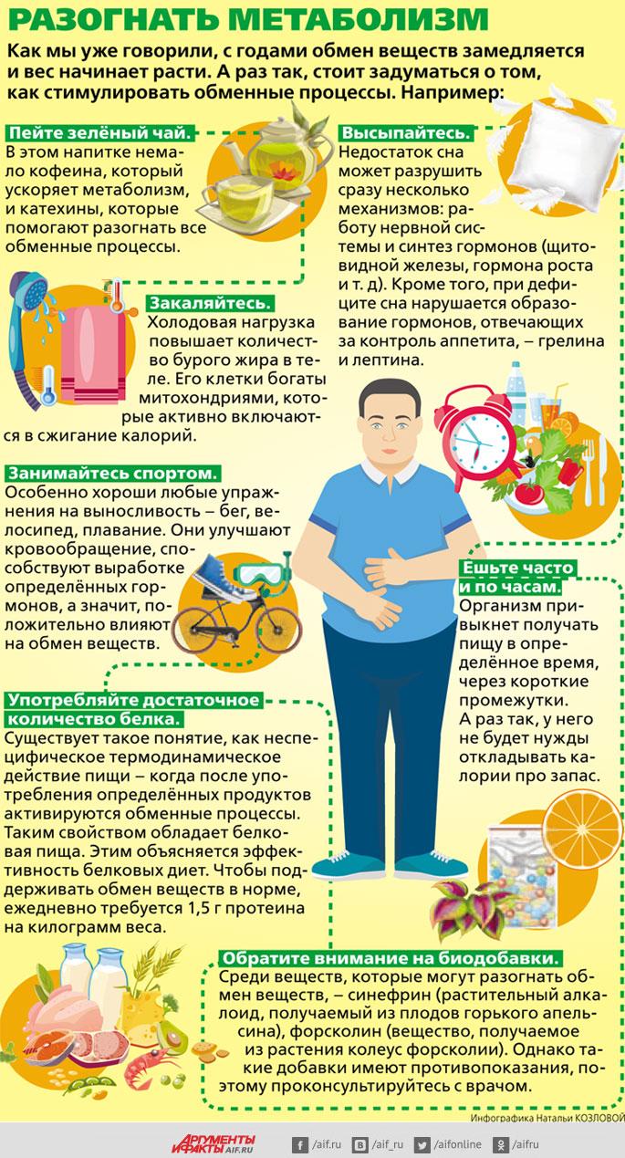 Как разогнать метаболизм?