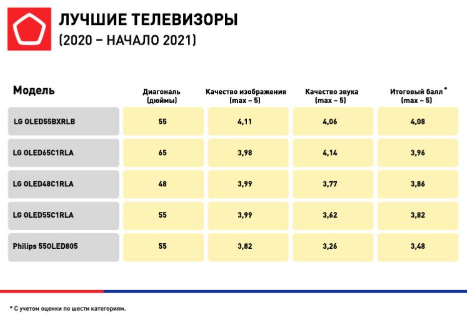 рейтинг телевизоров