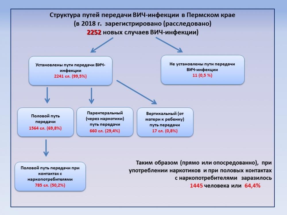 Как заражаются ВИЧ в Пермском крае.