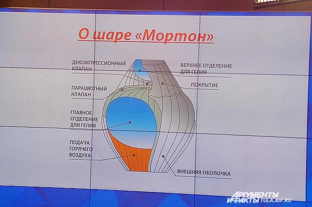 Шар, на котором Федор Конюхов полетит в кругосветное путешествие