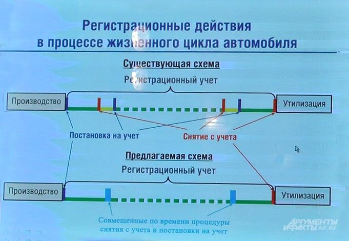 Схема процедур при регистрации транспортных средств