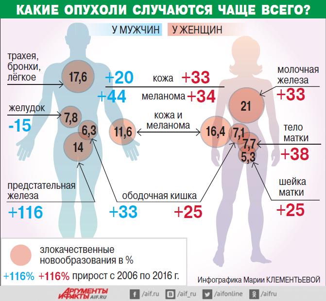 Онкология, инфографика.