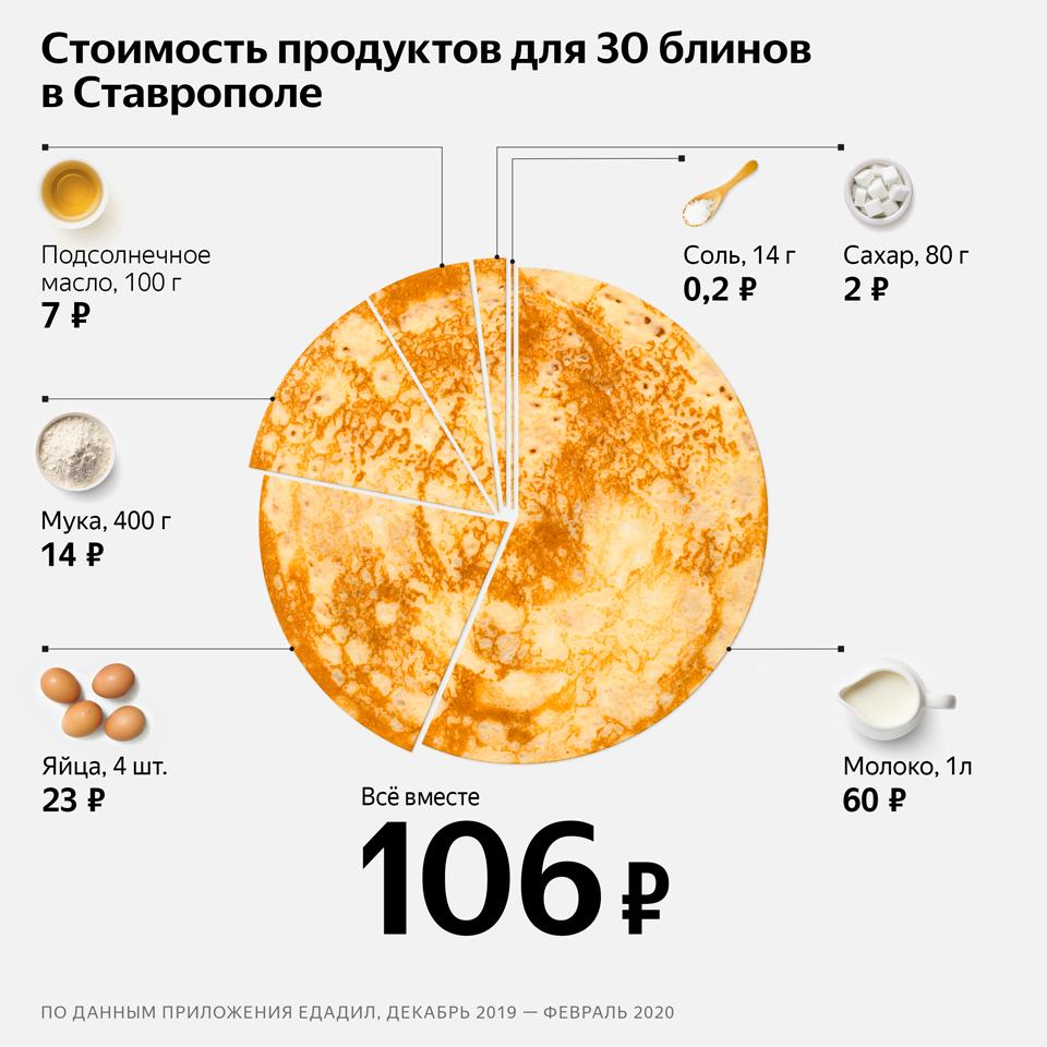 Стоимость продуктов для приготовления блинов в Ставрополе в 2020 году по данным «Яндекса».
