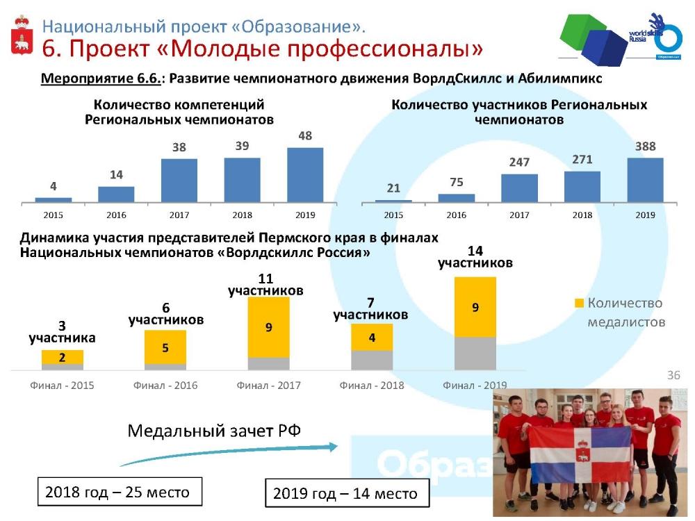 Сборная Пермского края вполне может претендовать на место в первой пятёрке команд страны по Worldskills