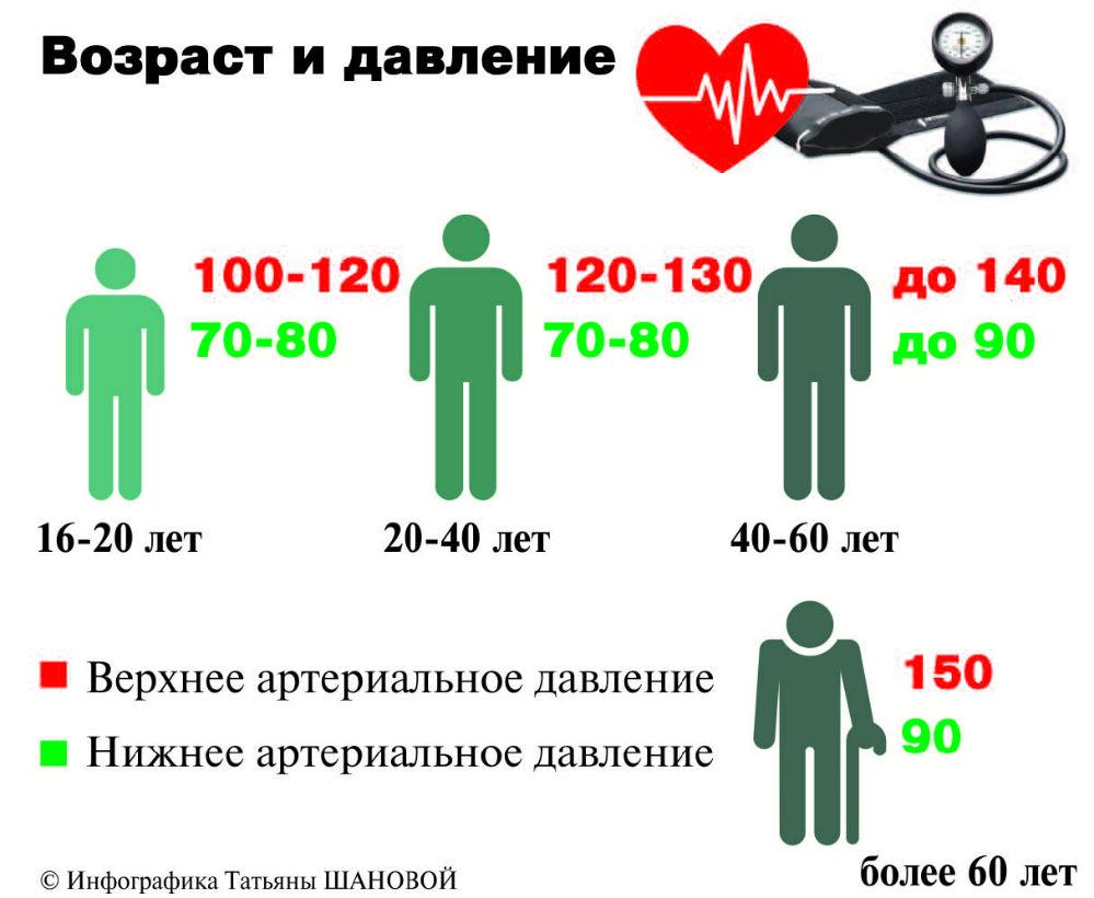 Это усреднённые значения нормального артериального давления, но каждый человек должен знать своё индивидуальное рабочее давление.