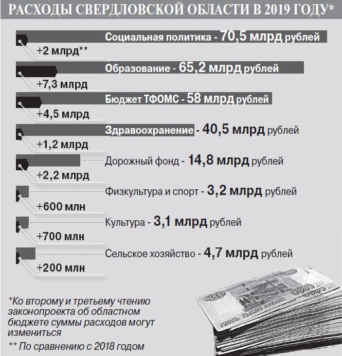 Бюджет Свердловской области 2019 года.