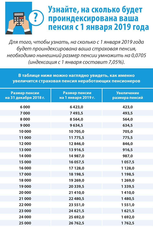 индексация пенсии с 1 января 2019 года