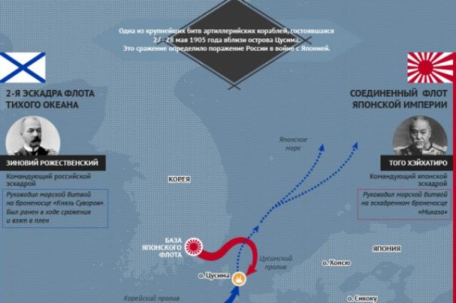 Цусимское морское сражение. Ключевое в русско-японской войне.