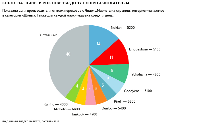 автомобильные шины, Яндекс
