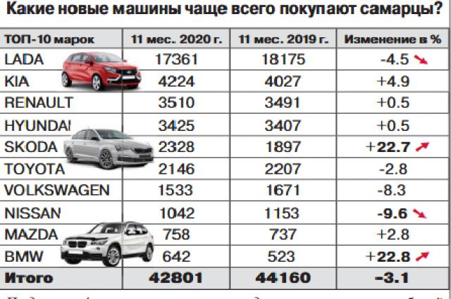 В прошлом году автомобильный рынок