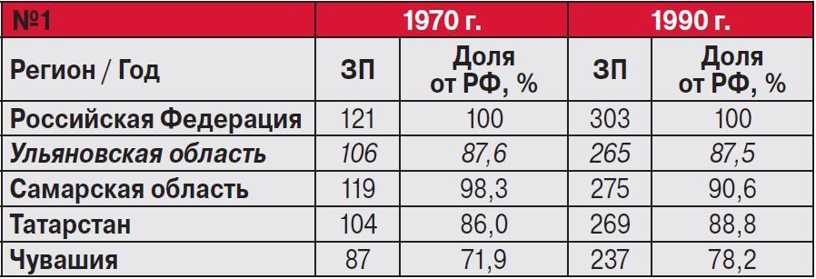 Ульяновск-статистика