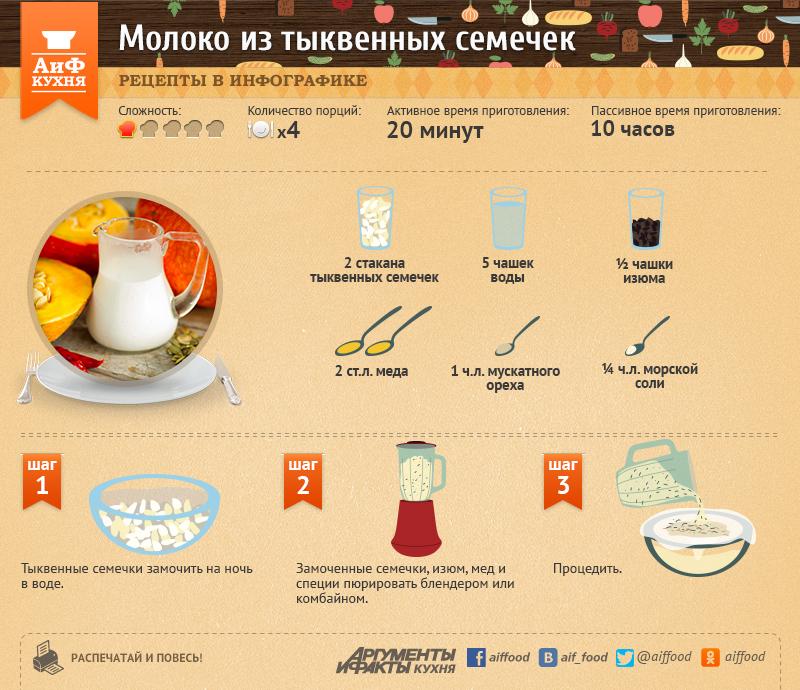 Тыквенное молоко. Рецепт в инфографике
