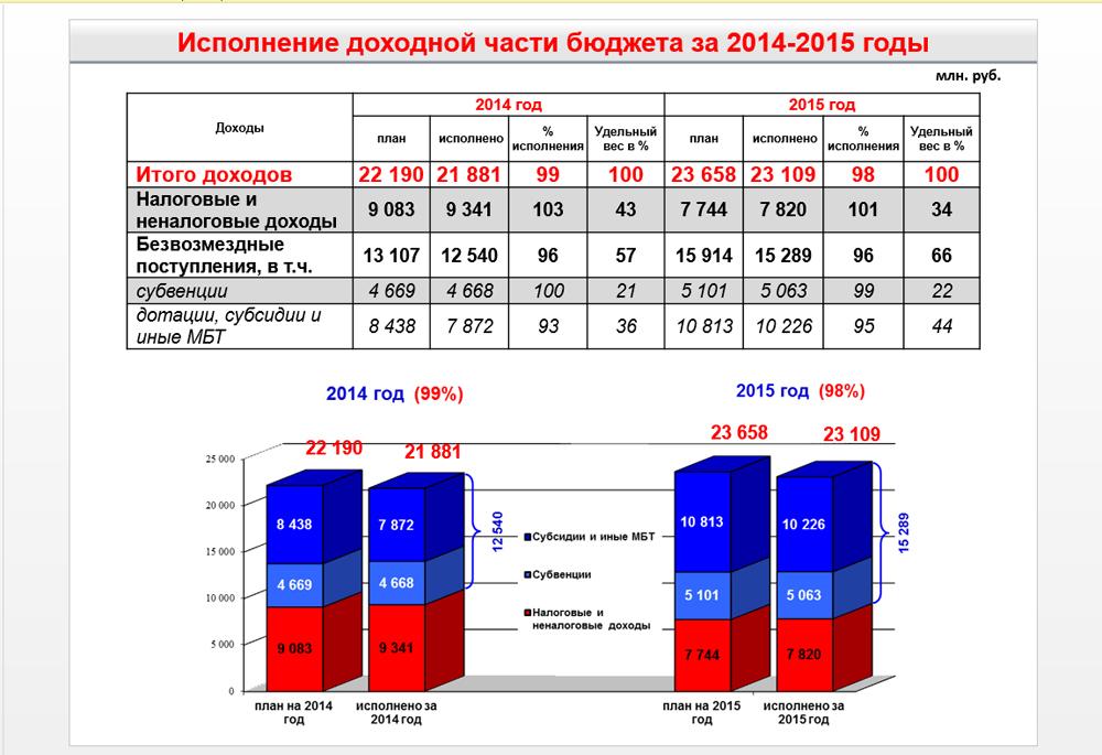 Основные показатели бюджета Тюмени за 2015 год