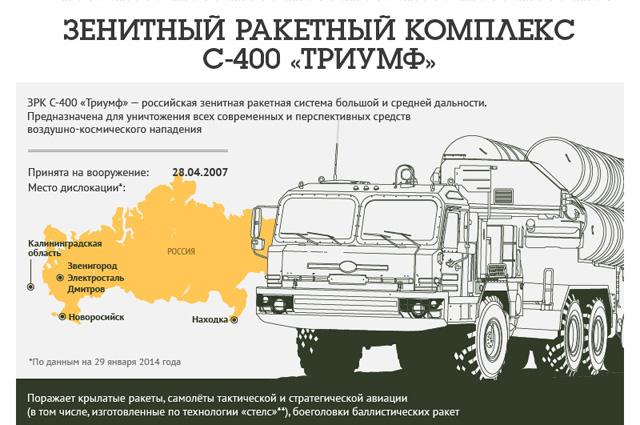 Ракетный комплекс С-400 «Триумф»