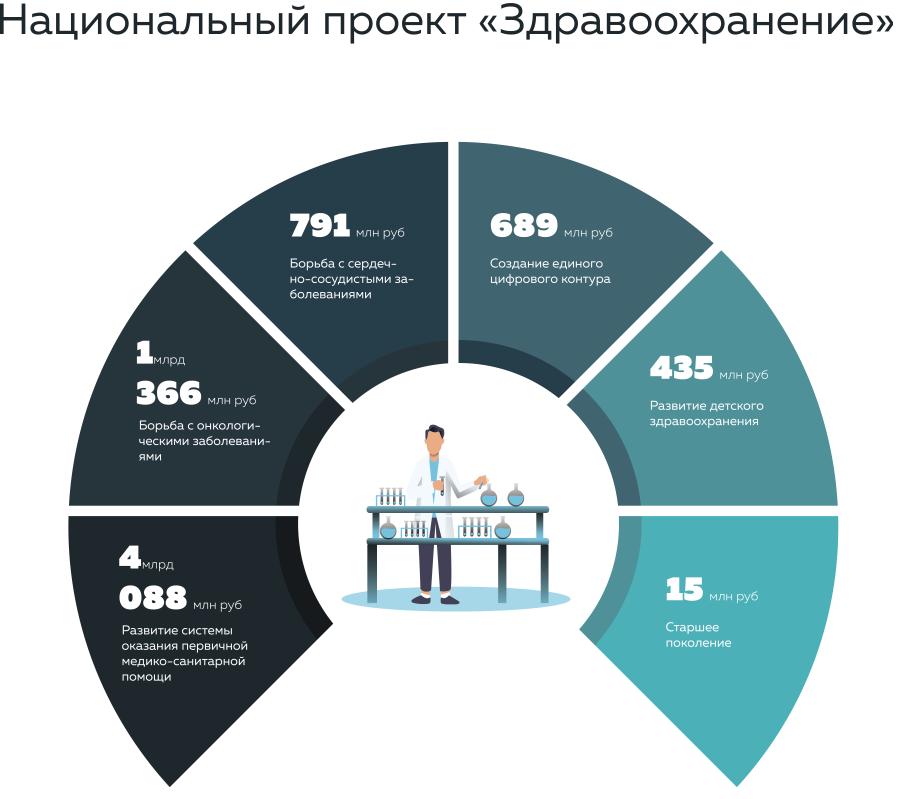 Данные взяты с сайта Департамента Здравоохранения Югры