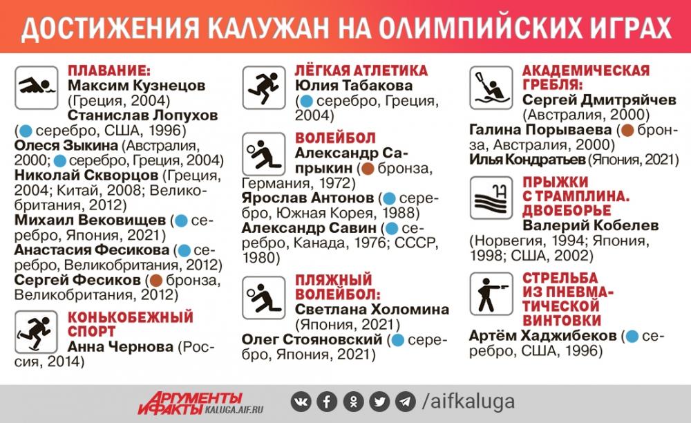 По данным министерства спорта Калужской области.