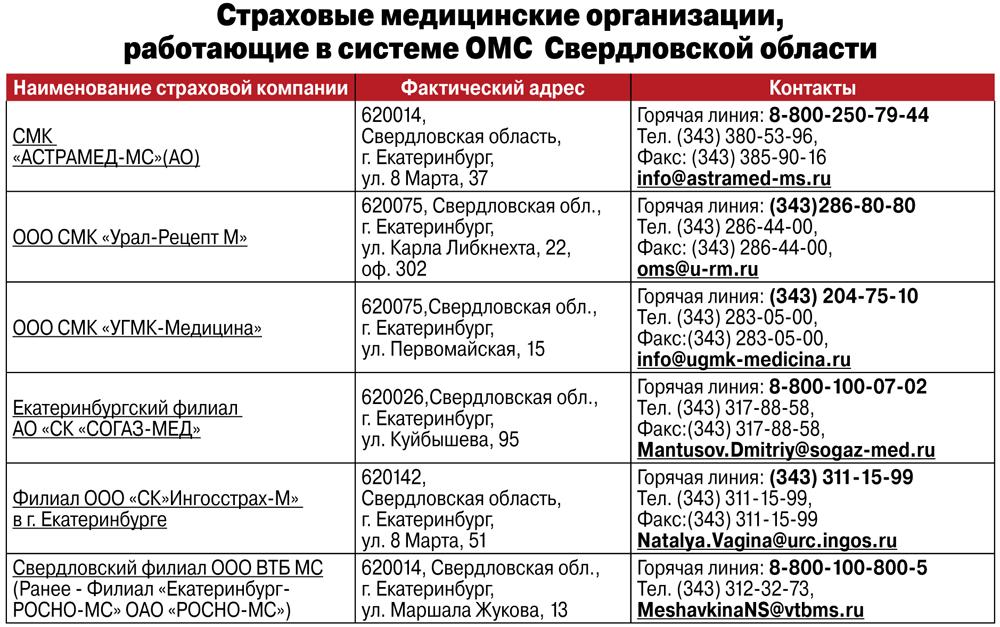 Страховые медицинские организации, работающие в системе ОМС Свердловской области.