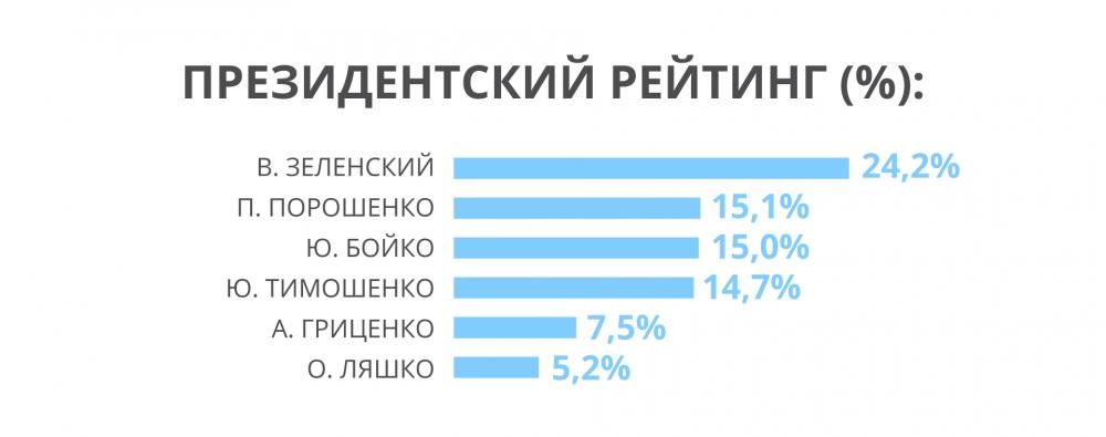 Партийный рейтинг: партия Рабиновича-Медведчука выросла