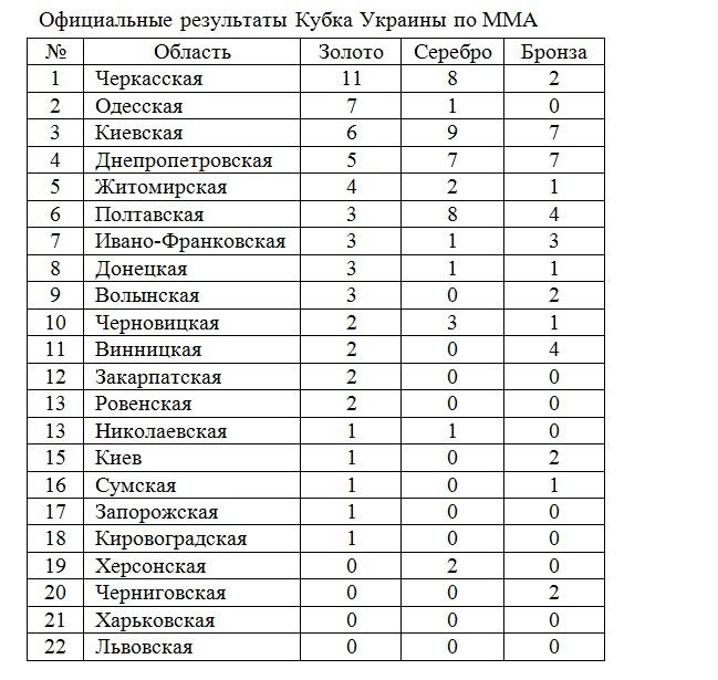 Результаты турнира ММА в Киеве