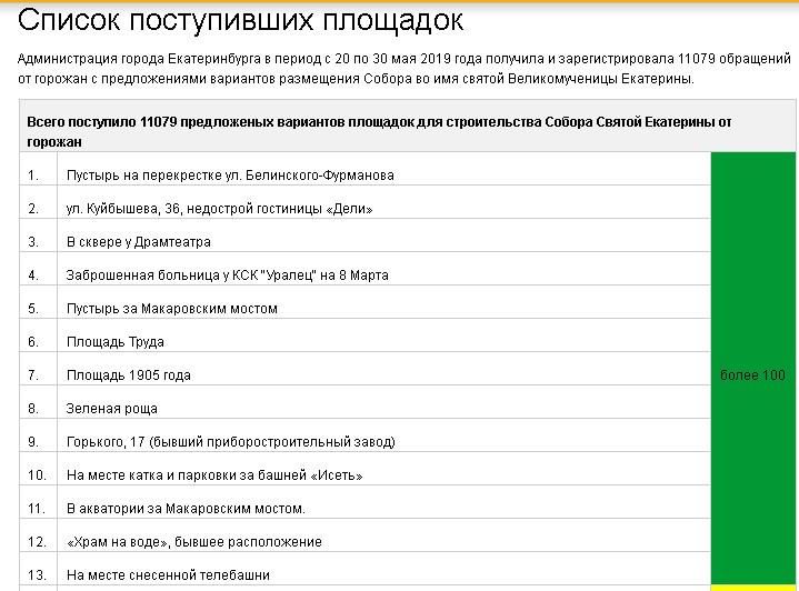 Список площадок под храм св. Екатерины