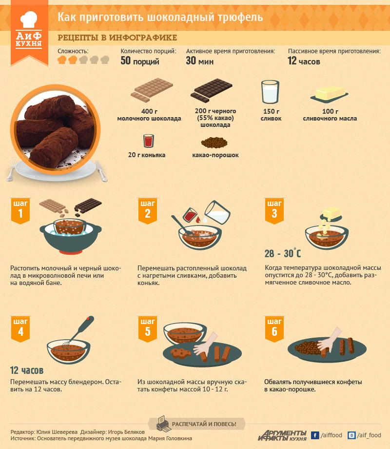 Рецепт шоколадного трюфеля