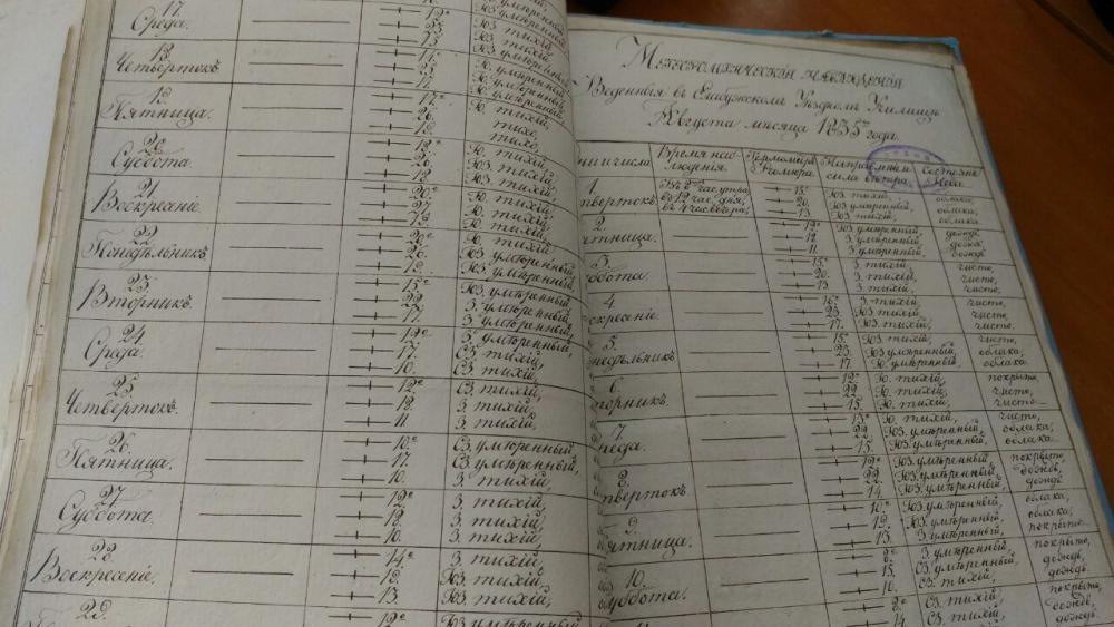 Вот такие метеорологические журналы вели в Елабуге в 1830-х годах.
