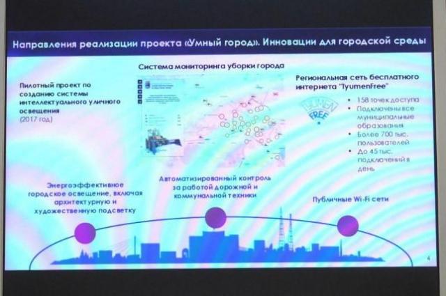 Направления реализации проекта Умный город.