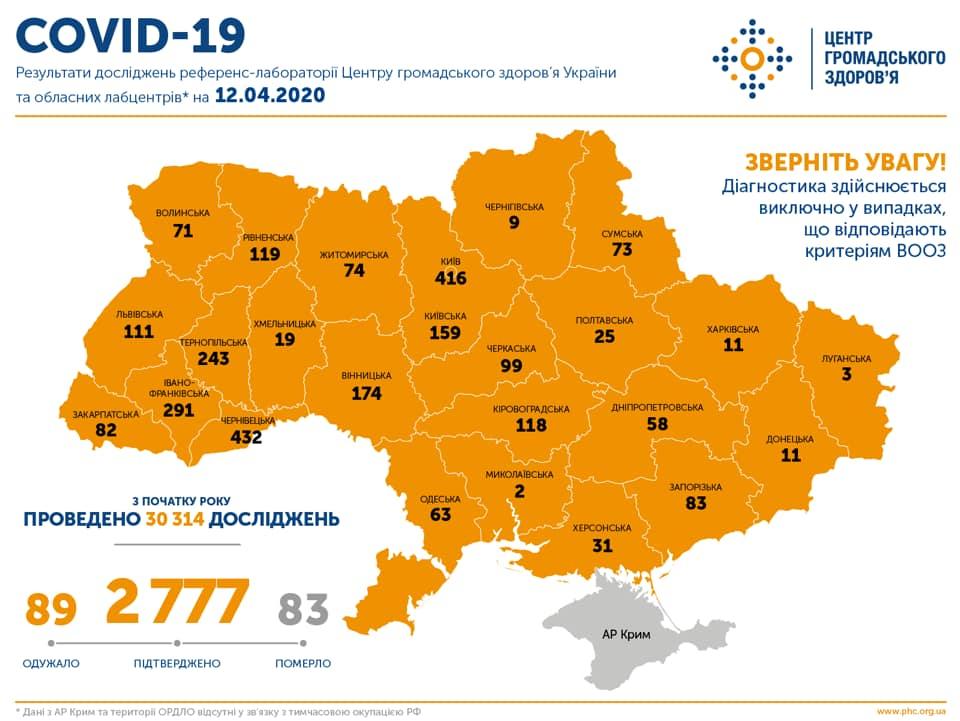 Инфографика о ситуации с коронавирусом в Украине