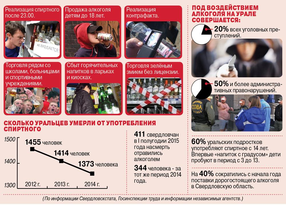 Основные нарушения на Урале.