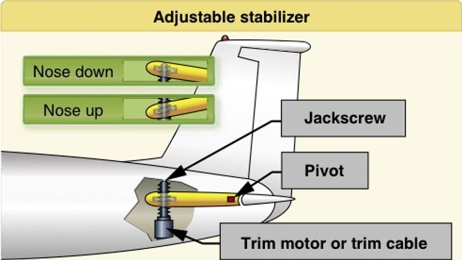 Схема работы стабилизатора.