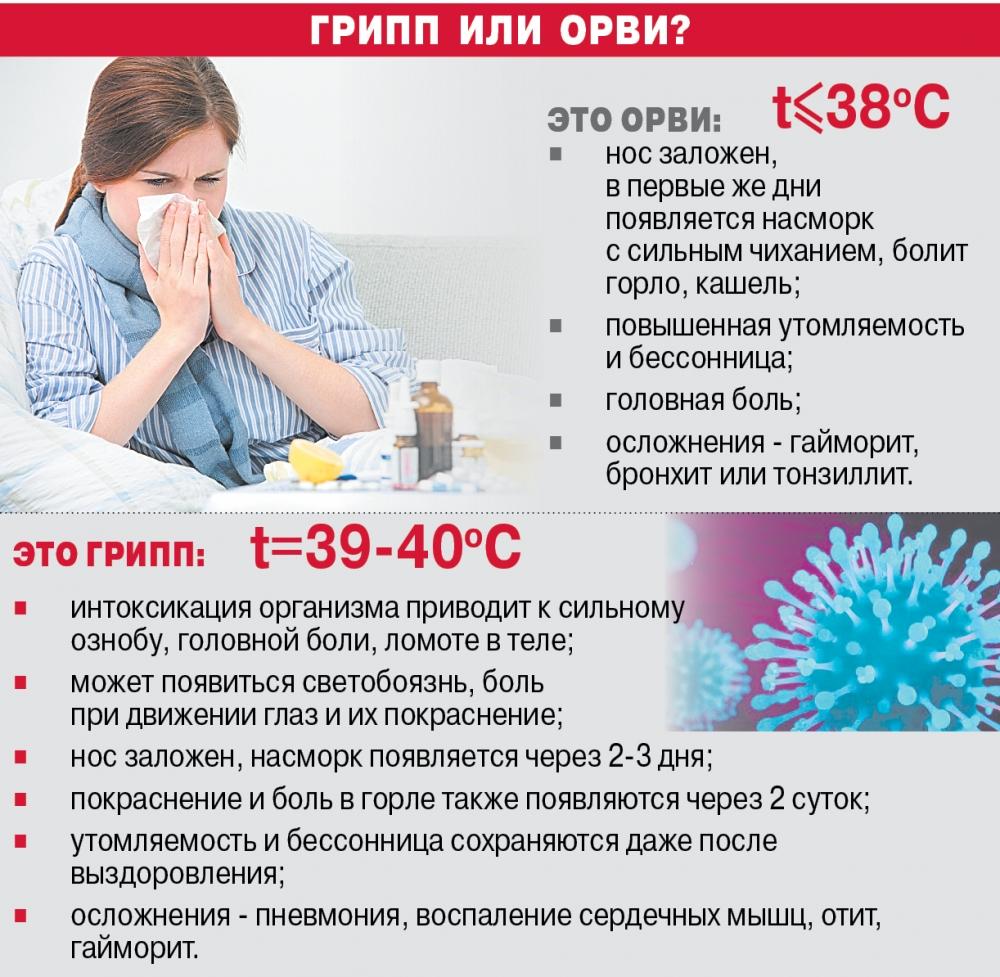 Как отличить грипп от ОРВИ.