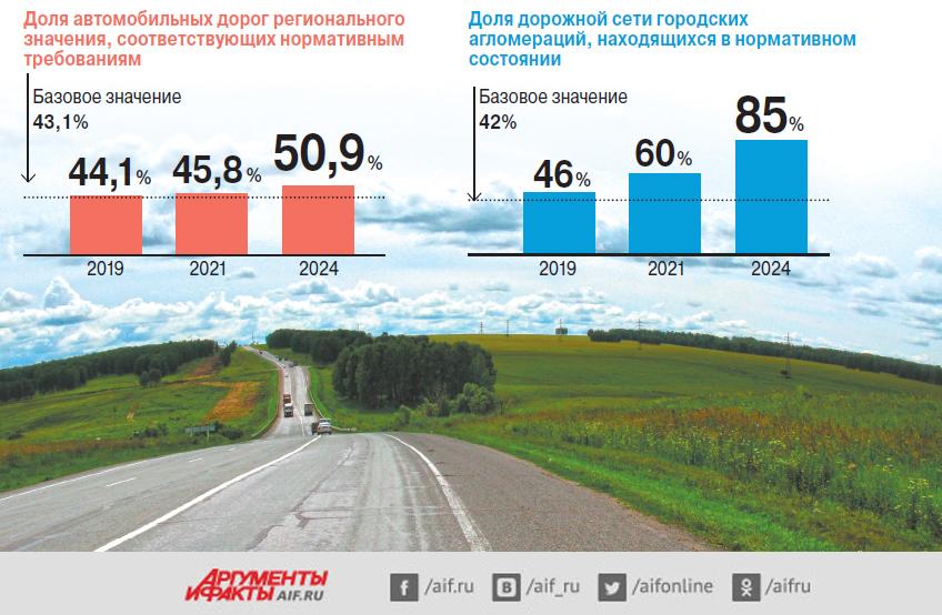 Целевые показатели нацпроекта «Безопасные икачественные автомобильные дороги»