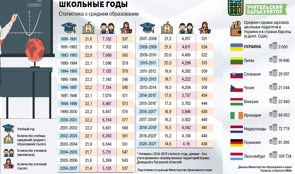 Инфографика АиФ в Украине