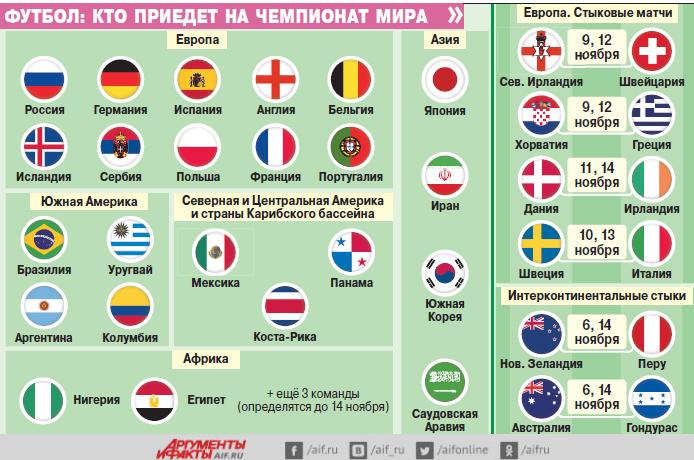 Футбол, Чемпионат мира