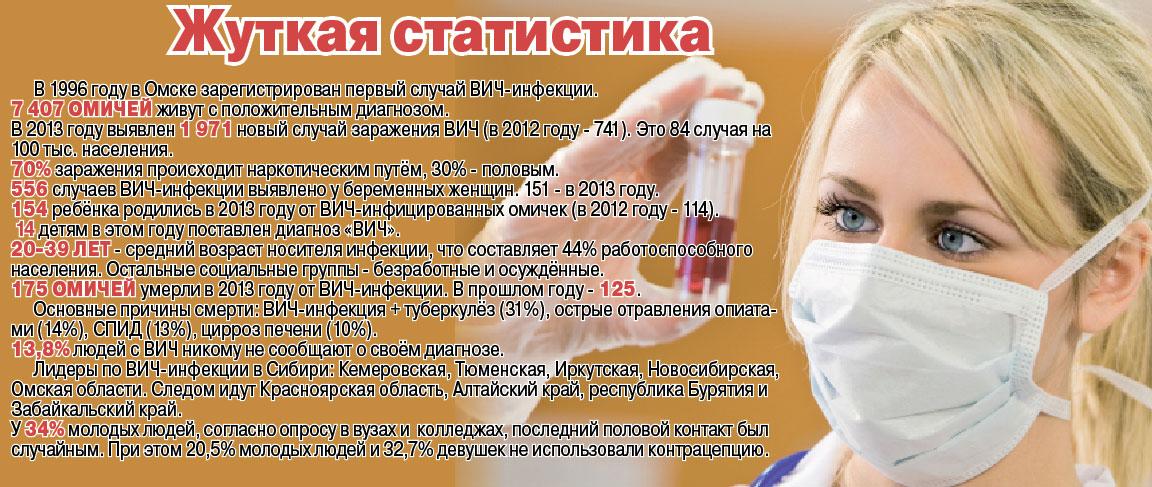Процентов проституток вич сниму проститутку в ждановке