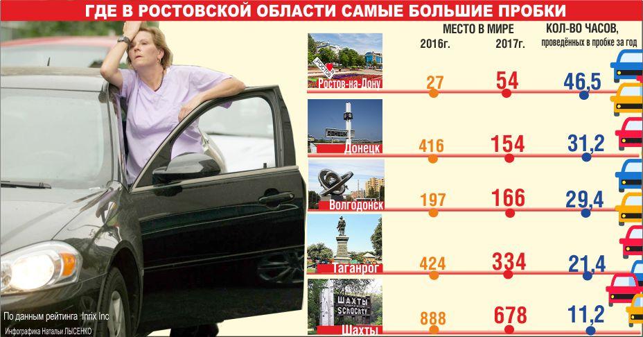 самые большие пробки Ростова, инфографика