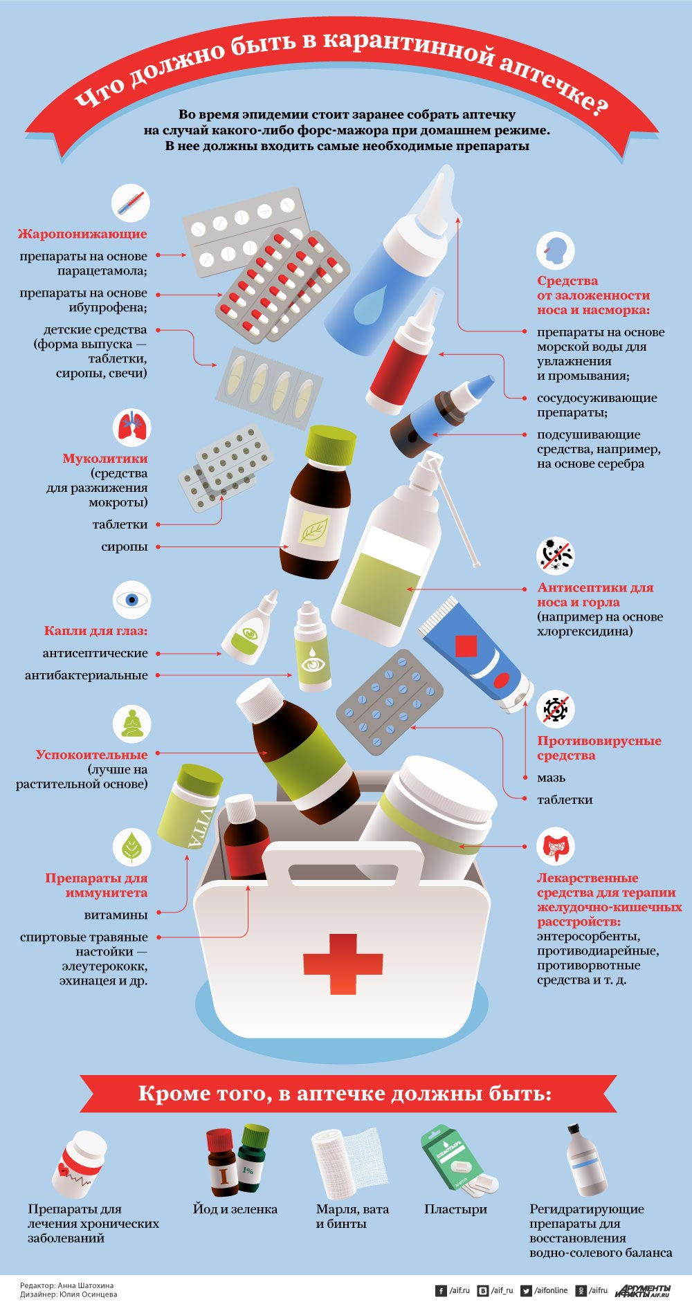 Что должно быть в карантинной аптечке? Инфографика