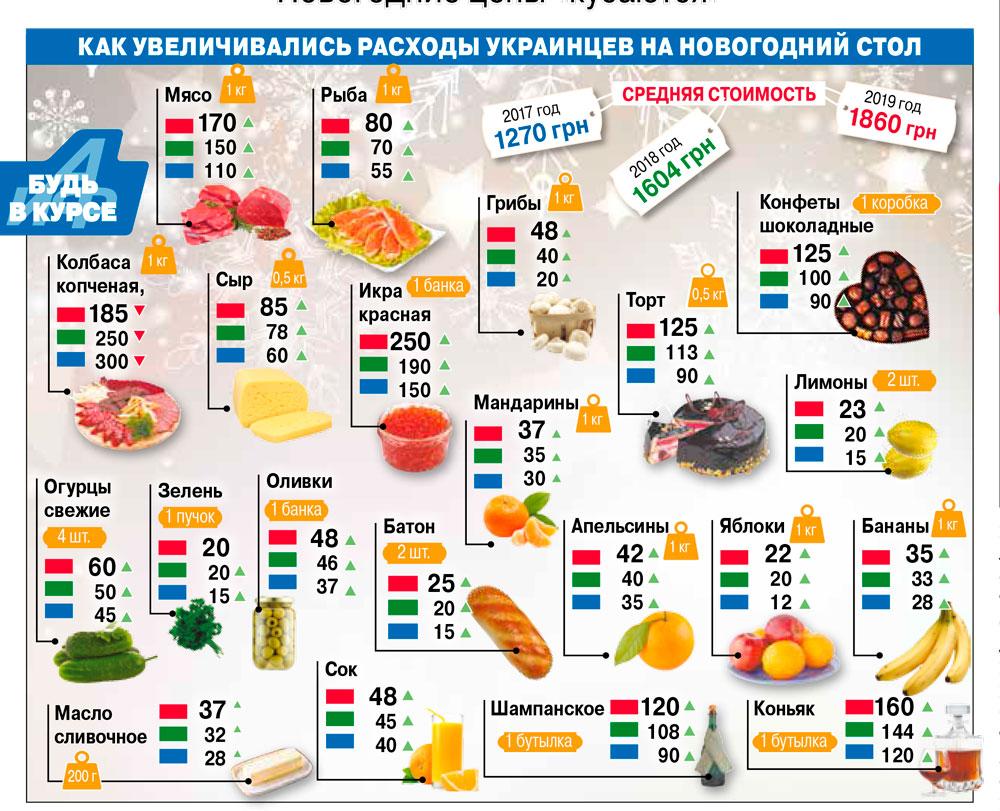 индекс оливье