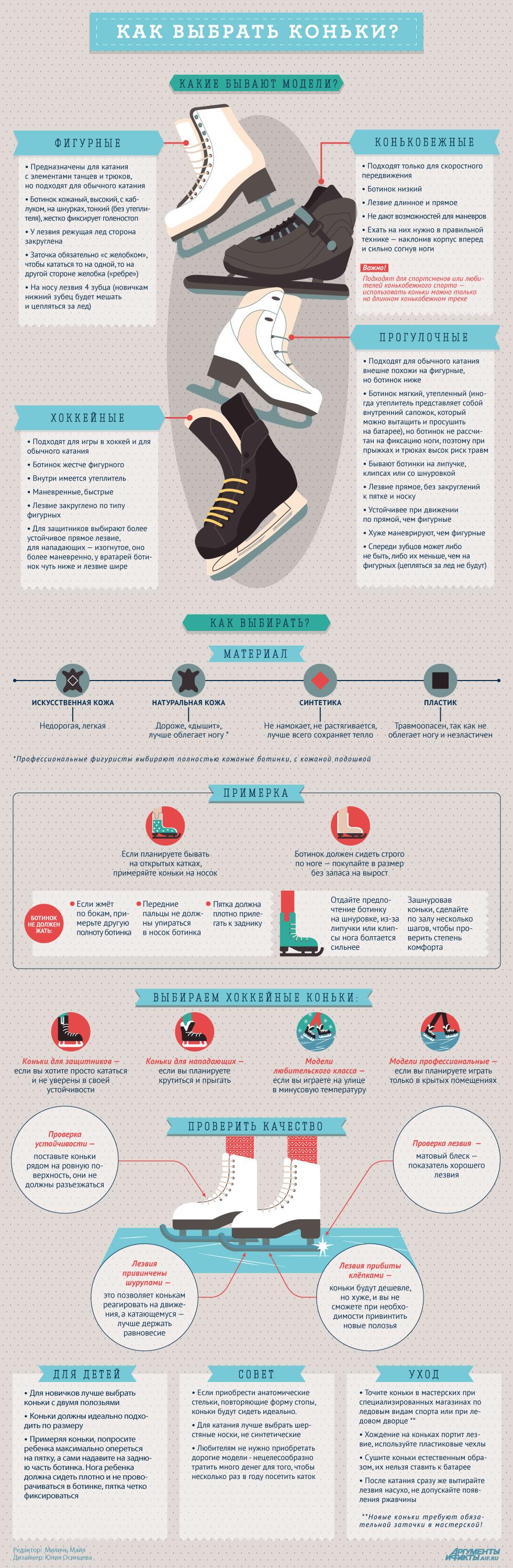Инфографика. Как выбрать коньки