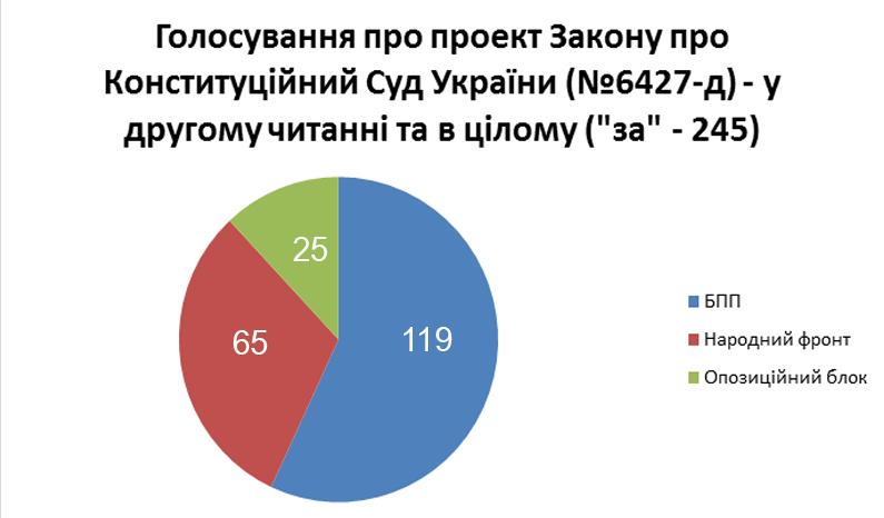 Результаты голосования за закон о КСУ