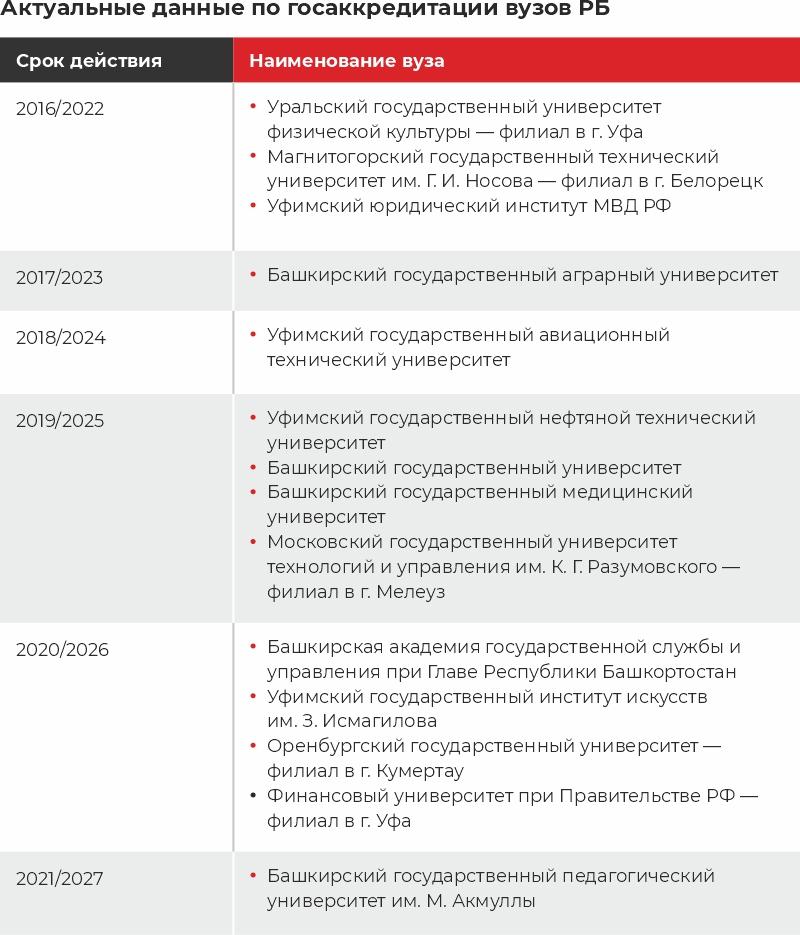 Таблица аккредитации вузов Башкирии