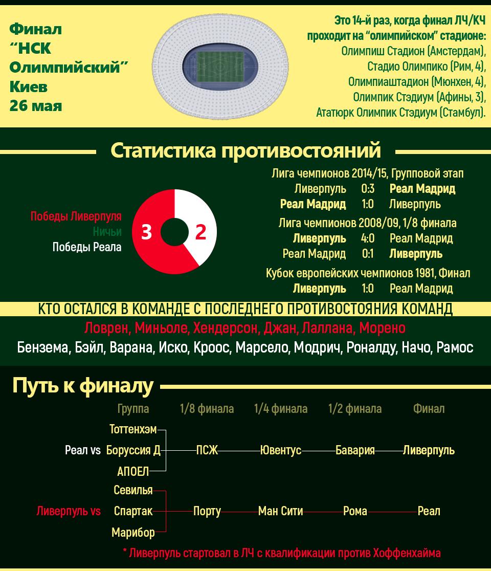 «Реал» - «Ливерпуль»: Анонс финала Лиги чемпионов в Киеве, инфографика