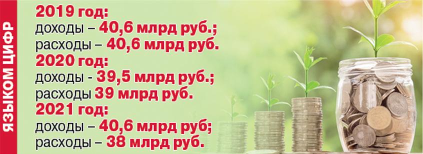 Бюджет Смоленской области