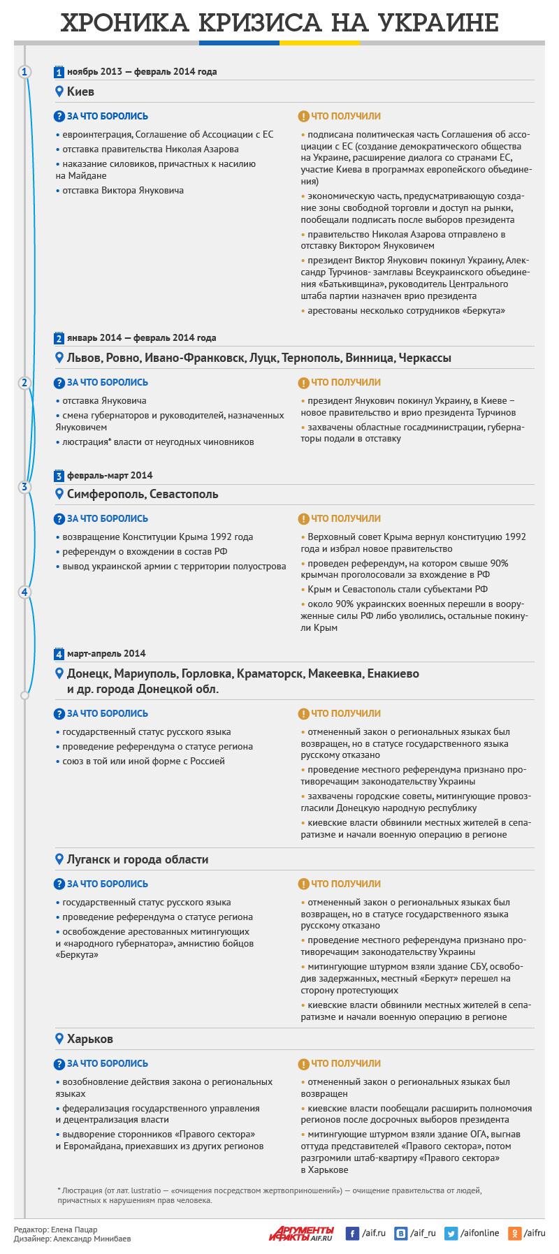 Хроника кризиса на Украине. Инфографика
