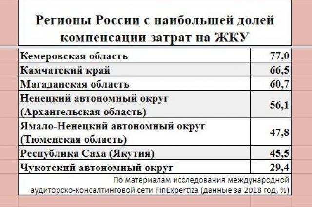 Ниже, чем в Кузбассе, уровень возмещения коммунальных затрат населением – лишь в шести регионах