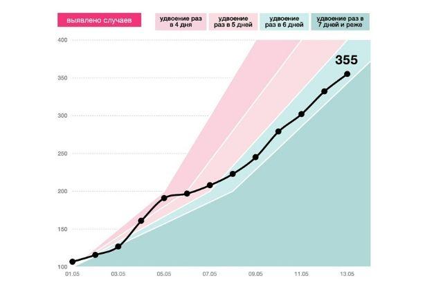 Динамика количества выявленных случаев в Омской области (13.05).